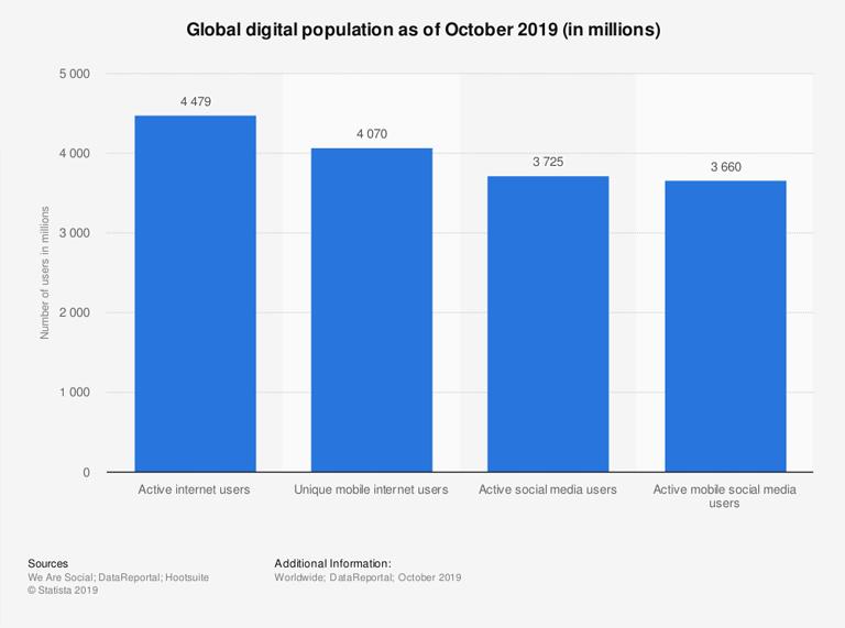 ecommerce website- statistics